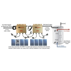 A daisy-chained On/Off-Grid CyboInverter A/H model twin pack is connected with 8 solar panels. The system can be set up to power an electric water heater as the primary goal in the off-grid mode