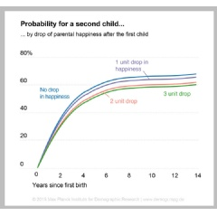 The percentage of parents who get another child after the first one grows larger for couples who experienced less loss in well-being in the year after their first child. Self-reported happiness has been measured in units from zero to ten.