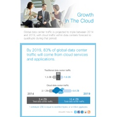 Growth in the Cloud (infographic)
