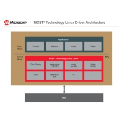 MOST® Technology Linux Driver Architecture