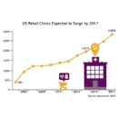 Number of U.S. Retail Health Clinics Will Surpass 2,800 by 2017, Accenture Forecasts