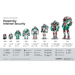 Kaspersky Internet Security Evolution