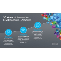 IBM Research - Almaden in San Jose, Calif. is celebrating 30 years of innovation. (Credit: IBM Research)