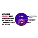 Women�s Share of U.S. Computing Workforce Declining, but Interventions Could Triple the Pipeline by 2025, According to Research from Accenture and Girls Who Code