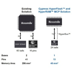 The HyperFlash and HyperRAM MCP leverages Cypress's 12-pin HyperBus™ interface and is housed in a 24-ball ball grid array (BGA) package that shares a common footprint with both discrete HyperFlash and HyperRAM products.