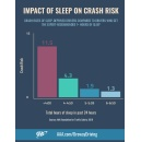 Missing 1-2 Hours of Sleep Doubles Crash Risk