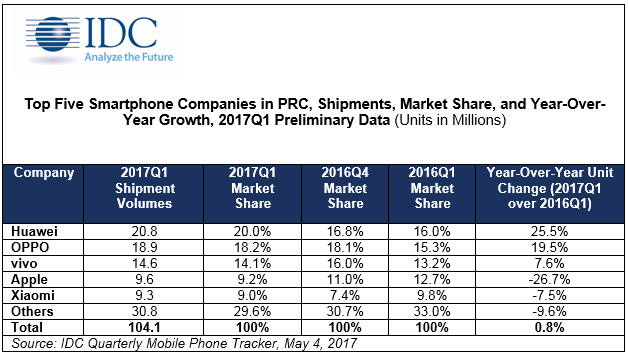 Global smartphone shipment grow 11%