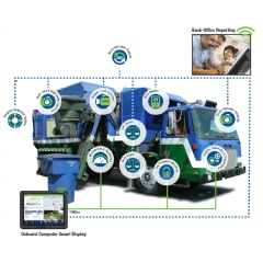 Waste vehicles that are outfitted with smart display computing devices provide unprecedented real-time information to drivers and managers about a truck's load weight, route status, service completion, vehicular telemetry, driver activities and more.