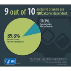 9 out of 10 excessive drinkers are not alcohol dependent