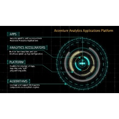 The Accenture Analytics Applications Platform features.