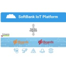 SoftBank joins Linaro 96Boards Steering Committee