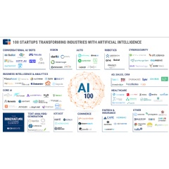 A ranking of the 100 most promising private artificial 
