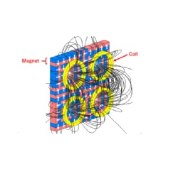 An image in which the optimum arrangement of magnets maximizes the flux density toward the coil