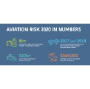 Allianz and Embry-Riddle Aeronautical University report: Flying has never been safer