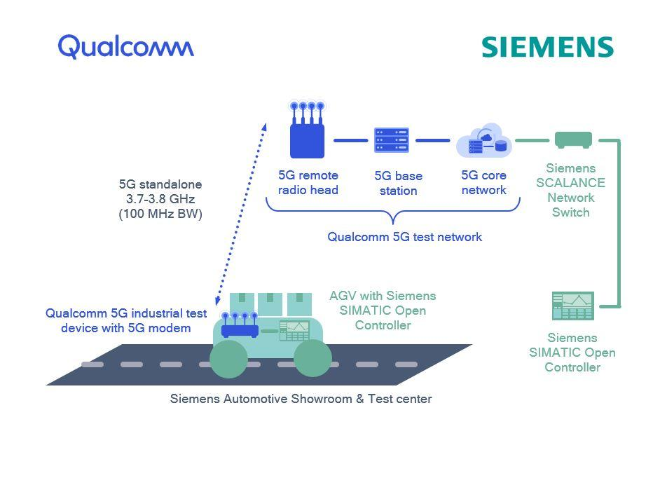 Siemens & Qualcomm create private 5G network for industrial
