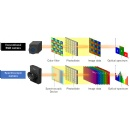 Epson Develops Compact, Lightweight Spectroscopic Camera to Automate Color Inspections
