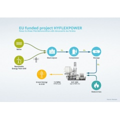 The purpose of HYFLEXPOWER is to prove that hydrogen can be produced and stored from renewable electricity and then added with up to 100 percent to the natural gas currently used with combined heat and power plants.