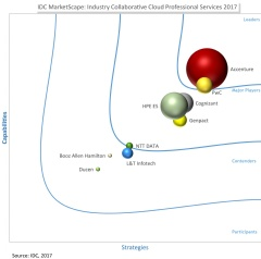 IDC MarketScape: Industry Collaborative Cloud Professional Services 2017