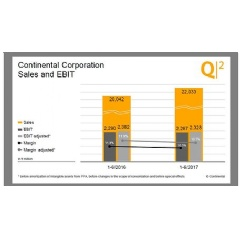 Continental Corporation: Sales and EBIT Q2