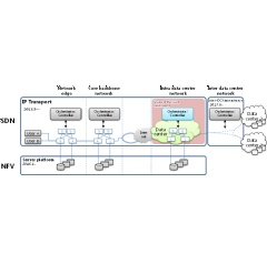 Cooperation between NTT and Chunghwa Telecom in the SDN/NFV field