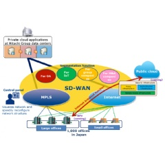 NTT Communications to Provide Hitachi with Japan's Top-scale SD-WAN Network Solution for Global Business Expansion