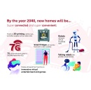 The World in 2040: The Future of Living
