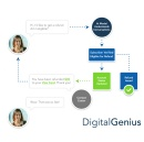 DigitalGenius Introduces AI-Powered Conversational Process Automation, Enabling End-to-End Customer Support Case Resolution