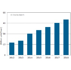 Figure: Instrument Cluster TFT LCD Shipments and Forecast