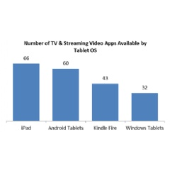 Source: The NPD Group Inc., Connected Intelligence/ TV & Video App Availability Report