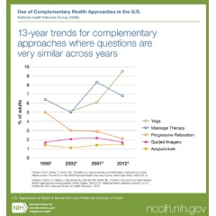 13-year trends for complementary approaches where questions are very similar across years.