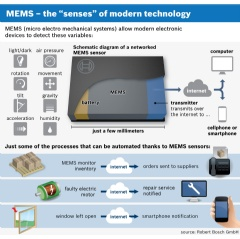 "MEMS sensors: The ""senses"" of modern technology Schematic diagram of a networked MEMS sensor. (See complete Image Caption below)"