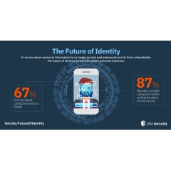 Biometrics Becoming Mainstream - In an era where passwords alone are not enough, people are becoming more comfortable with biometrics as a way to authenticate. (Credit: IBM)
