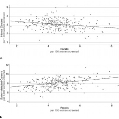 Figure 1. Plots demonstrate association between recall to assessment rate and (a) interval cancer rate and (b) screening cancer detection rate. Points represent a year of screening mammograms in one of the 84 breast screening units.