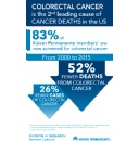 Kaiser Permanente Northern California's Colorectal Cancer Screening Program Saves Lives