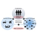 Toyota Blockchain Lab, Accelerating Blockchain Technology Initiatives and External Collaboration