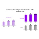 Accenture Finds Chinese Companies That Excel at Digital Transformation Stayed Resilient and Competitive Post COVID-19
